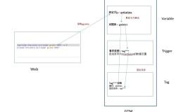 如何通过在页面元素添加ga-data跟踪用户行为