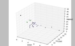 Python中做聚类分析