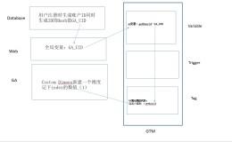 如何将GA的userid与自己的CRM或后台数据打通
