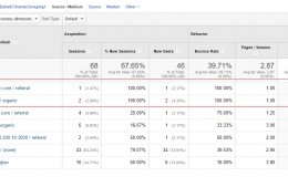 Google Analytics教程:正确理解Google Anlaytics的停留时间
