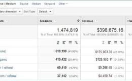 Google Analytics教程:你理解的Google Analytics为什么是错的