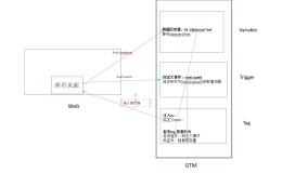 GTM中跟踪用户的复制文字行为