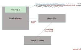 Google Analytics在APP推广上的应用