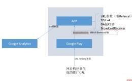 Google Play 广告归因原理