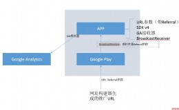 Google Play 广告归因原理Install Referrer