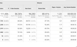 互联网营销分析(5)——流量渠道质量的解读