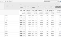 互联网营销分析(6)——营销效果的分析与优化