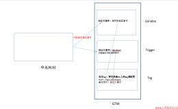 在GTM上实现单页应用的跟踪