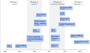 Google Analytics的发展历史(1995到2020)