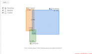 Google Analytics中的跨设备报告
