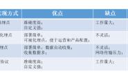 6.1、APP用户行为监测:埋点与事件监测