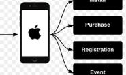 iOS APP跟踪归因的挑战