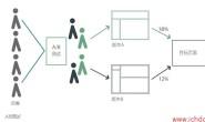 AB测试方法1—在GA中做页面内容实验