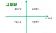 2.2、流量价值的评估:三类新思维和实操