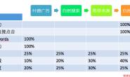 2.3、流量的高级分析与流量渠道的协同:归因和归分析型