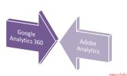 选Google Analytics 360还是Adobe Analytics