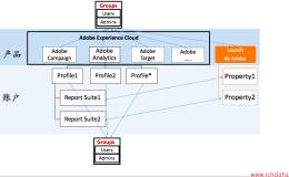 Adobe Analytics的权限管理结构图