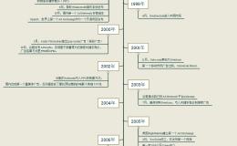 程序化广告(1)——互联网在线广告发展史