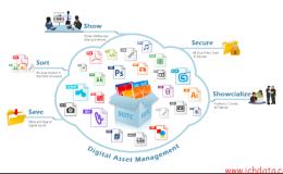什么是Digital Asset Management?