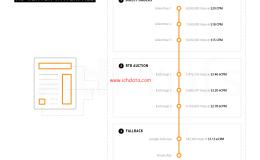 程序化广告生态圈(22)——Header Bidding 入门指南
