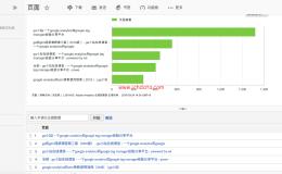 Adobe Analytics报表(2)——网站内容