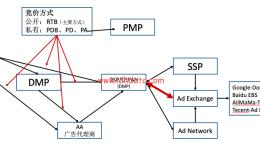 程序化广告生态圈(23)——程序化广告的转售模式