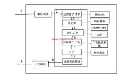 程序化广告生态圈(13)——DSP中的竞价流程