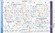 程序化广告生态中,谁最赚钱?