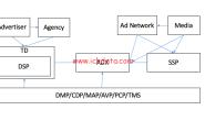 程序化广告(9)——程序化广告生态圈(2019)