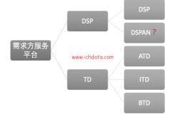 程序化广告生态圈(11)——需求方服务平台