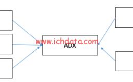 程序化广告生态圈(15)——DSP和DSPAN,真假程序化广告?