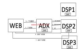 程序化广告生态圈(14)——DSP之Cookie Mapping