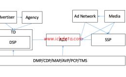 《揭秘程序化广告》系列课程