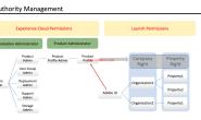 Adobe Launch的授权管理