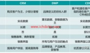 CRM 、DMP和CDP之间的区别