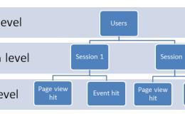 Adobe Analytics数据的3个层级