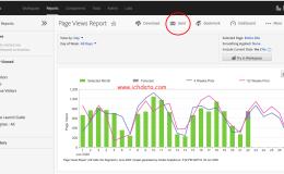 Adobe Analytics中的定期报告Scheduled Reports