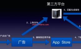 APP来源追踪方式(归因)——iOS篇