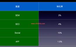 渠道质量评估(1)——指标评估法(Google Analytics中实现ROI计算)