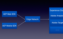 Adobe Experience Platform Web SDK