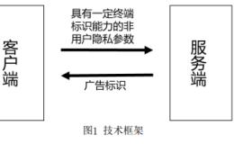 中国广告协会的CAID方案