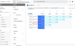 Google Analytics 4中通过Cohort Analysis做用户留存分析