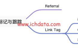 流量渠道标记与追踪(UTM)
