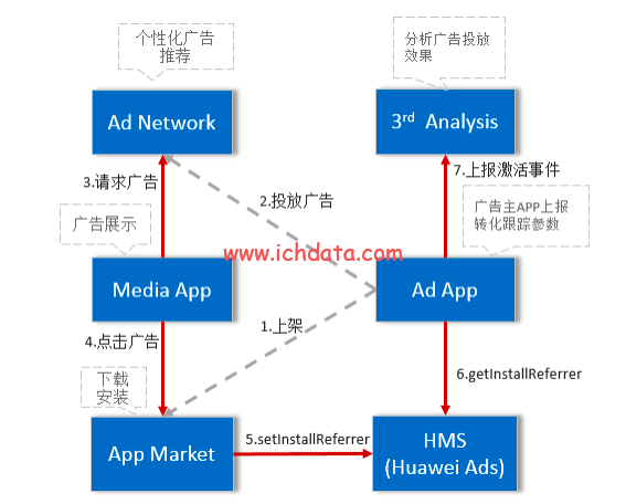 APP来源追踪方式(归因)——Android篇
