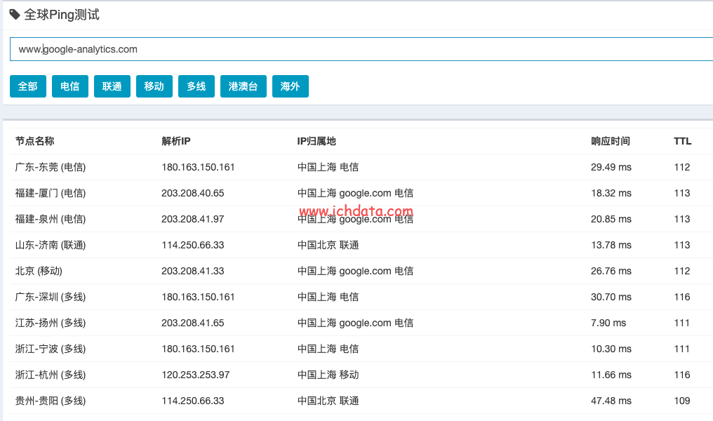 墙和Google  Analytics传输数据速度的问题