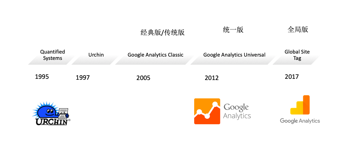 Google Analytics的发展历史