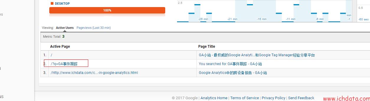 通过Google Tag Manager做站内搜索跟踪