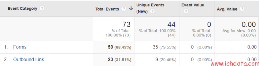 开始用Firebase Analytics 去跟踪APP