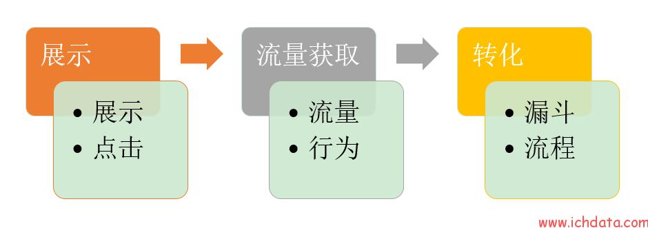 小课程(2)——营销过程中的数据监测