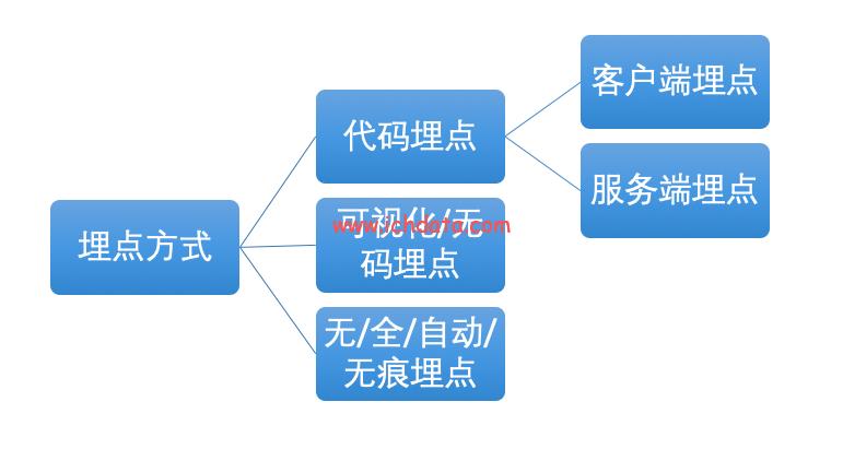 APP埋点方式和事件跟踪